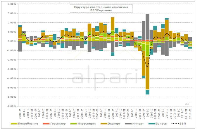 ВВП Еврозоны: помогла внешняя торговля