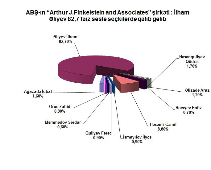 """ABŞ-ın """"Arthur J.Finkelstein and Associates"""" şirkəti : İlham Əliyev 82,7 faiz səslə seçkilərdə qalib gəlib (ƏLAVƏ OLUNUB) (FOTO)"""